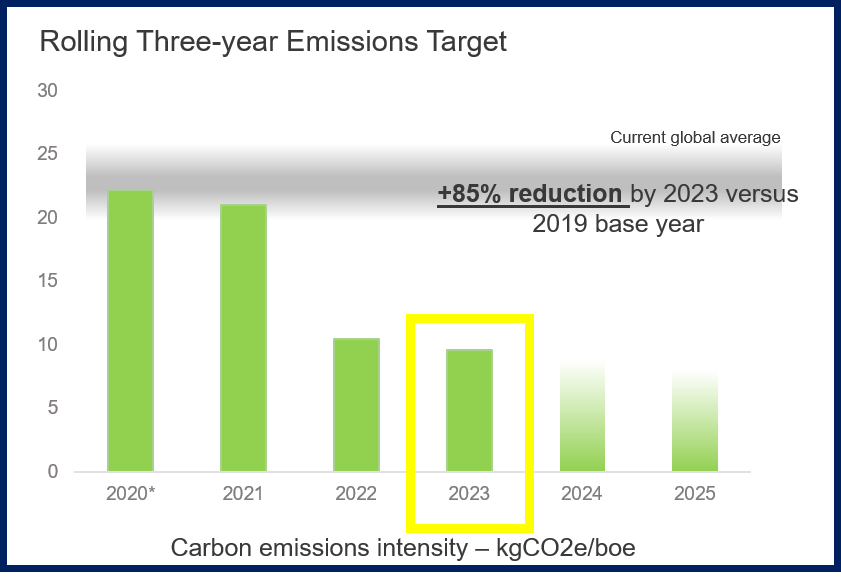 Emissions reduction updated.png