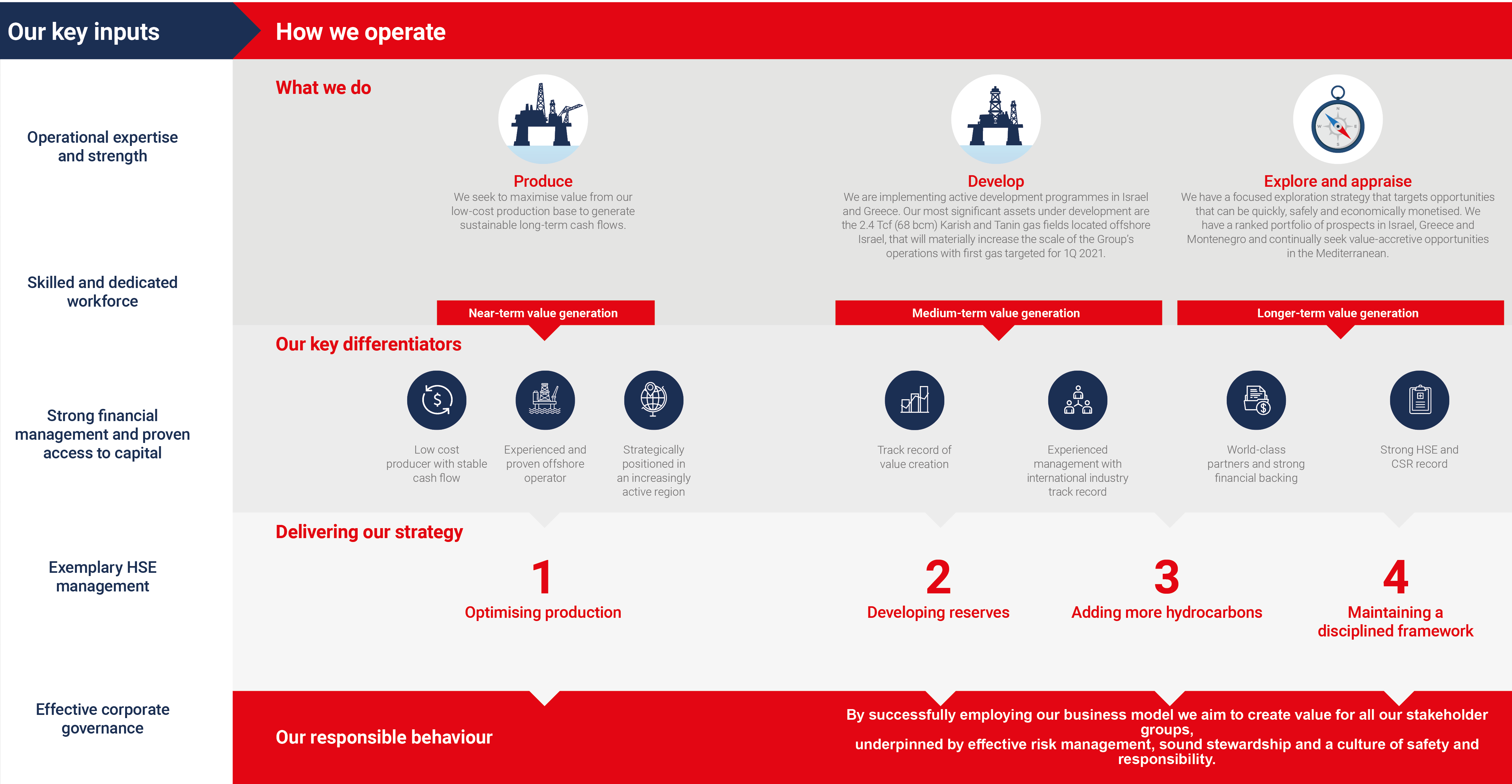 Our Strategy and Business Model | Energean Oil & Gas PLC